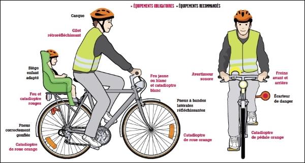 les cyclistes commettent de nombreuses infractions au code de la route. Black Bedroom Furniture Sets. Home Design Ideas